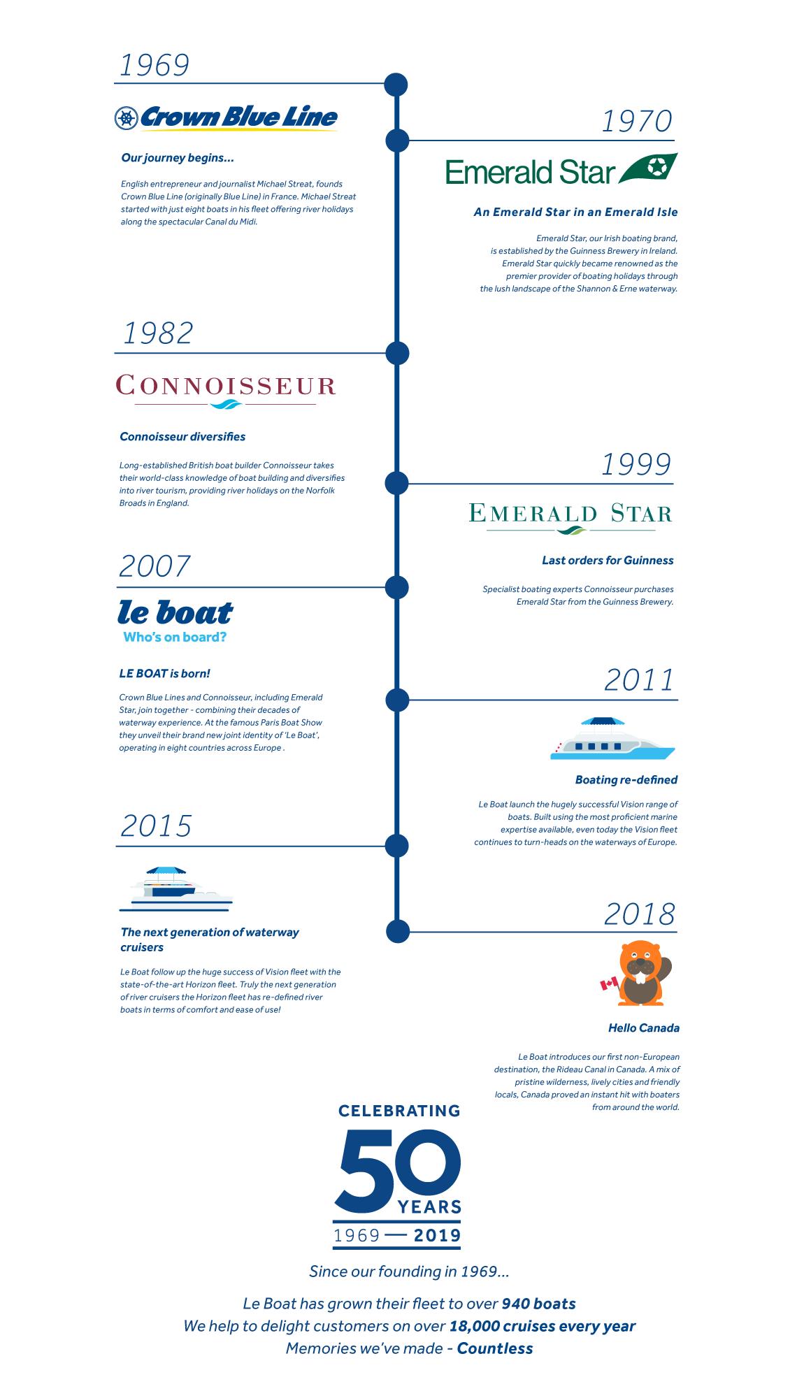 Le Boat timeline